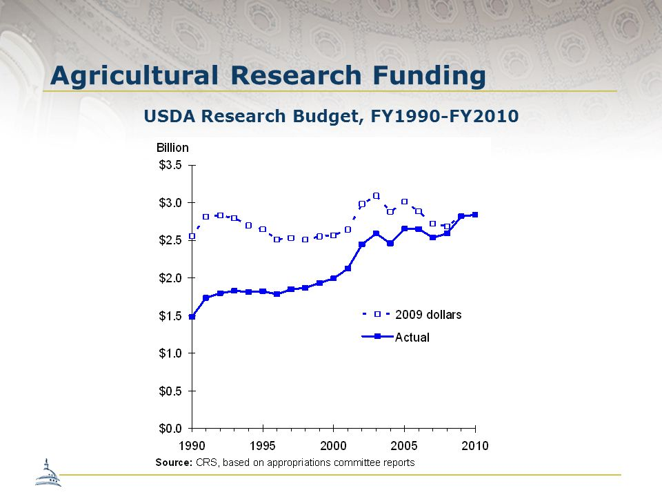 Agricultural Research Funding Federal Agency Average Annual Growth Rate (percentage) NIH5.73 NASA3.17 NSF2.43 USDA0.70 Non-Defense R&D overall 2.75 Source: USDA Research, Education, and Extension Task Force Report, 2004.