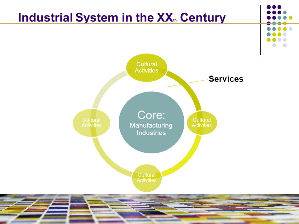 Industrial System in the XX th Century Core: Manufacturing Industries Cultural Activities Services