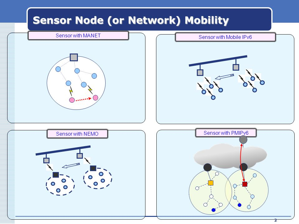 Kyung Hee University3 PMIPv6 based 6LoWPAN sensor device mobility IPv6 Network Home Agent 6LoWPAN GW 6LoWPAN GW 6LoWPAN Node (FFD) 6LoWPAN Mobile Node 6LoWPAN Node (FFD) Intra-PAN Mobility Inter-PAN Mobility Router IPv6 Network Home Agent 6LoWPAN GW AAA 6LoWPAN GW 6LoWPAN Node (FFD) 6LoWPAN Mobile Node 6LoWPAN Node (FFD) Intra-PAN Mobility Inter-PAN Mobility Router  6LoWPAN : Low Power, Low Cost WPAN  It's so hard to load of mobility protocol  In order to support mobility of sensors in 6LoWPAN environments, 6LoWPAN Gateway is applied to Proxy Mobile IPv6 - 6LoWPAN Gateway can distinguish between Intra-PAN Mobility and Inter-PAN Mobility  PAN attachment detection mechanism for 6LoWPAN sensor devices in multi-hop communication environments