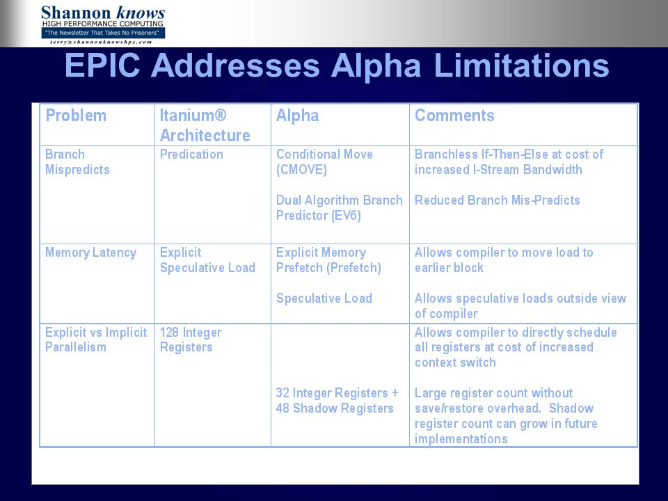 20 EPIC Addresses Alpha Limitations