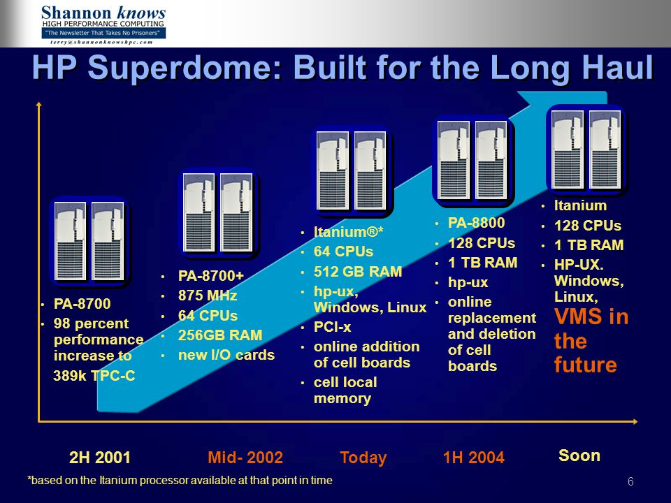27 Superdome: built for the future, investment protection today 1H 20042H 2004 2H 2006 128-way scalability with PA-8800 and mx2 CPUs Madison 9M HP-UX, Windows, Linux, OpenVMS 2H 2007 calendar year 128 CPUs (2 64-CPU partitions) PA-8800 CPU Mx2 CPU 1 TB RAM HP-UX PCI-X Next Generation High-End System IPF only (no PA) Leadership Performance Leadership HA Leadership Partitioning Upgrade to Montvale (performance boost) Up to 4 TB memory PCI Express HP-UX, Windows, Linux, OpenVMS 2H 2005 Arches chip set with higher bandwidths and lower latencies 128 CPUs Montecito and PA-8900 Up to 2 TB memory HP-UX, Windows, Linux, OpenVMS