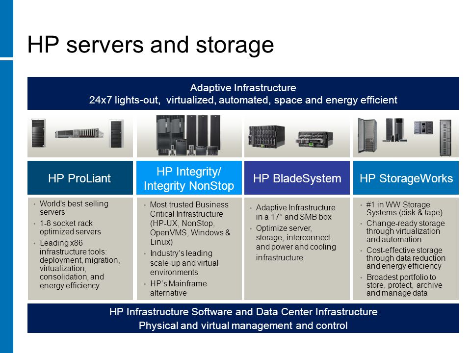 HP servers and storage Adaptive Infrastructure 24x7 lights-out, virtualized, automated, space and energy efficient HP Infrastructure Software and Data Center Infrastructure Physical and virtual management and control Most trusted Business Critical Infrastructure (HP-UX, NonStop, OpenVMS, Windows & Linux) Industry's leading scale-up and virtual environments HP's Mainframe alternative Adaptive Infrastructure in a 17 and SMB box Optimize server, storage, interconnect and power and cooling infrastructure World s best selling servers 1-8 socket rack optimized servers Leading x86 infrastructure tools: deployment, migration, virtualization, consolidation, and energy efficiency #1 in WW Storage Systems (disk & tape) Change-ready storage through virtualization and automation Cost-effective storage through data reduction and energy efficiency Broadest portfolio to store, protect, archive and manage data HP ProLiant HP Integrity/ Integrity NonStop HP BladeSystemHP StorageWorks