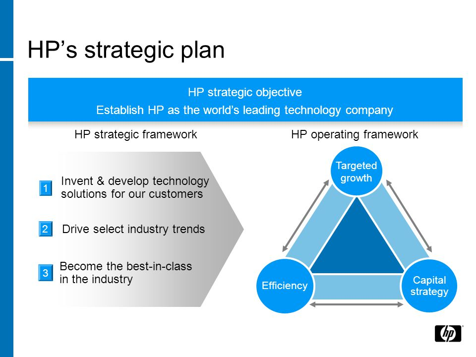 Invent & develop technology solutions for our customers 1 Drive select industry trends 2 Become the best-in-class in the industry 3 HP's strategic plan Capital strategy Efficiency Targeted growth HP operating framework Establish HP as the world's leading technology company HP strategic framework HP strategic objective