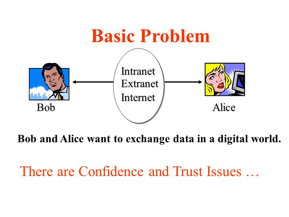 Basic Problem IntranetExtranetInternet AliceBob Bob and Alice want to exchange data in a digital world.