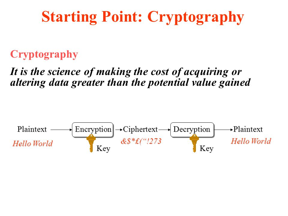 Starting Point: Cryptography Cryptography It is the science of making the cost of acquiring or altering data greater than the potential value gained PlaintextEncryptionDecryptionPlaintextCiphertext KeyKey Hello World &$*£( !273