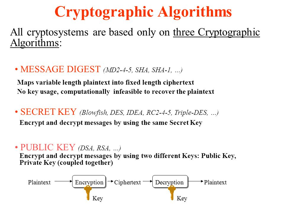 Cryptographic Algorithms All cryptosystems are based only on three Cryptographic Algorithms: MESSAGE DIGEST (MD2-4-5, SHA, SHA-1, …) SECRET KEY (Blowfish, DES, IDEA, RC2-4-5, Triple-DES, …) PUBLIC KEY (DSA, RSA, …) Maps variable length plaintext into fixed length ciphertext No key usage, computationally infeasible to recover the plaintext Encrypt and decrypt messages by using the same Secret Key Encrypt and decrypt messages by using two different Keys: Public Key, Private Key (coupled together) PlaintextEncryptionDecryptionPlaintextCiphertext Key Key