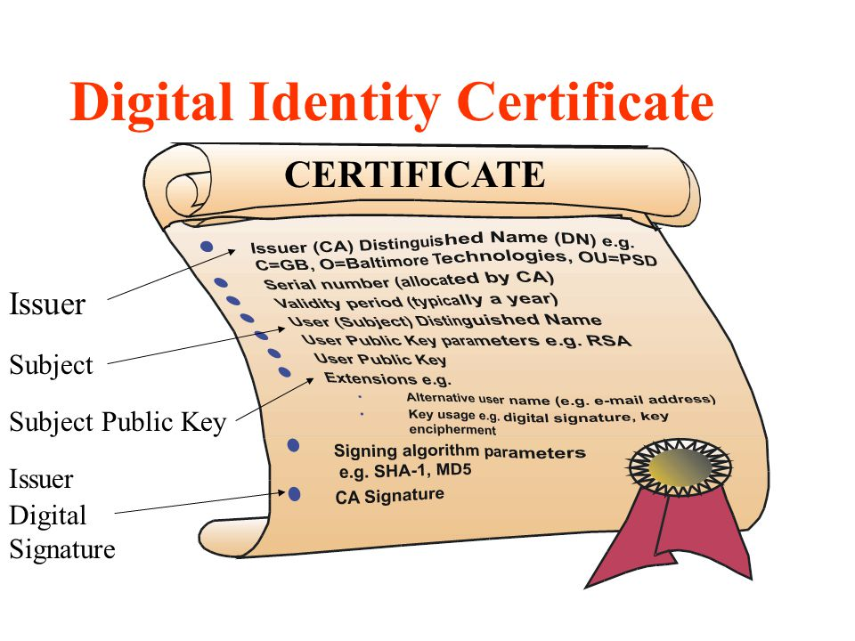 CERTIFICATE Digital Identity Certificate Issuer Subject Issuer Digital Signature Subject Public Key