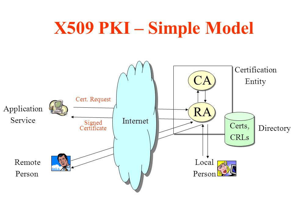 X509 PKI – Simple Model CA RA Certification Entity Directory Application Service Remote Person Local Person Certs, CRLs Cert.