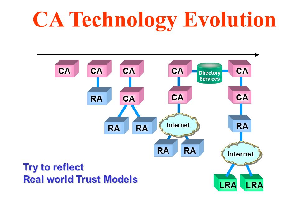 Try to reflect Real world Trust Models CA RA CA RA LRA CA RA CA RA Directory Services Internet Internet CA Technology Evolution
