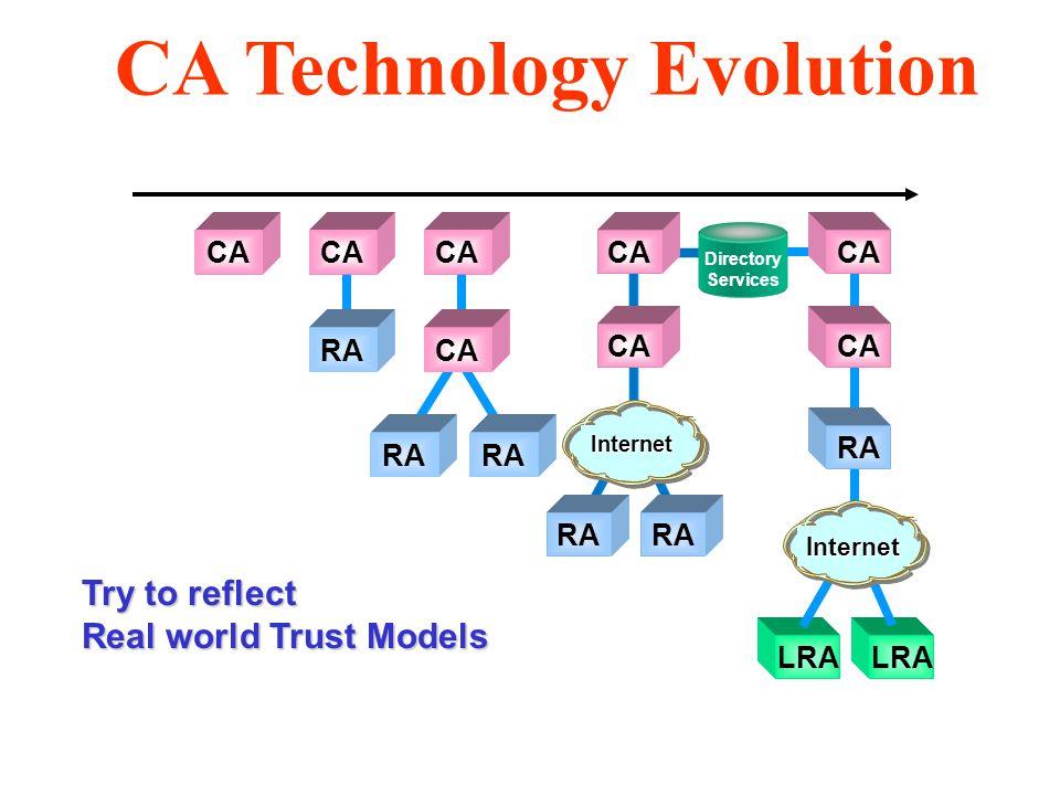 Try to reflect Real world Trust Models CA RA CA RA LRA CA RA CA RA Directory Services Internet Internet CA Technology Evolution