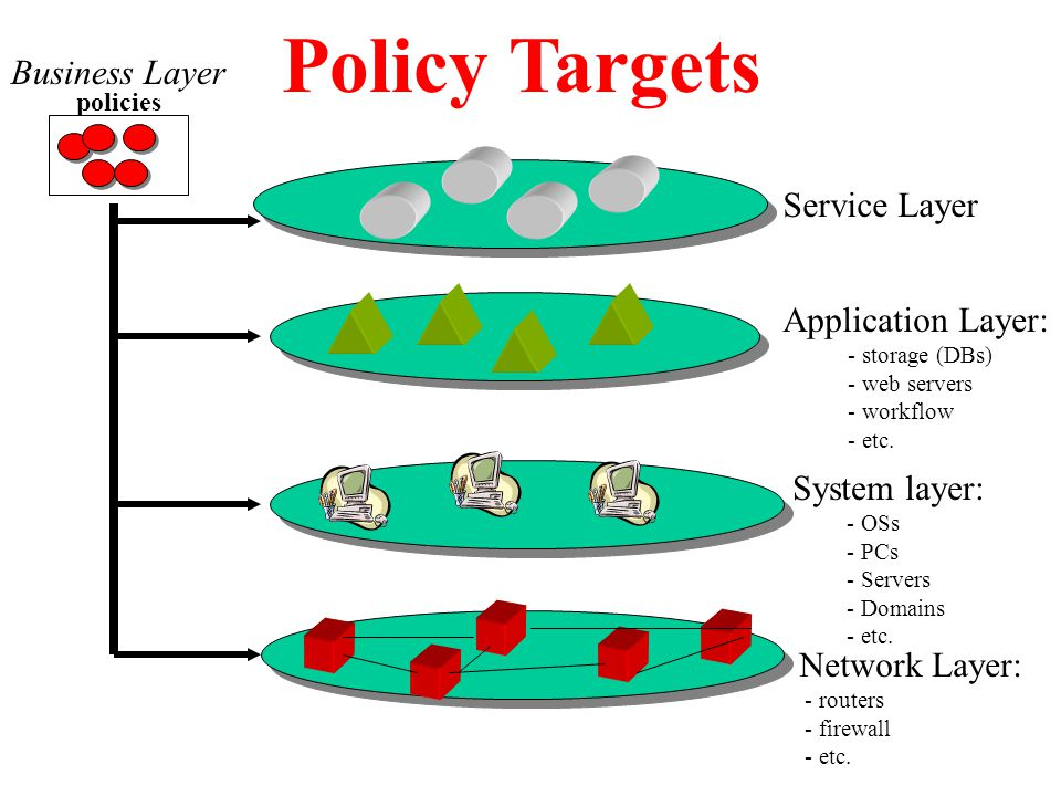 Policy Targets Network Layer: - routers - firewall - etc.