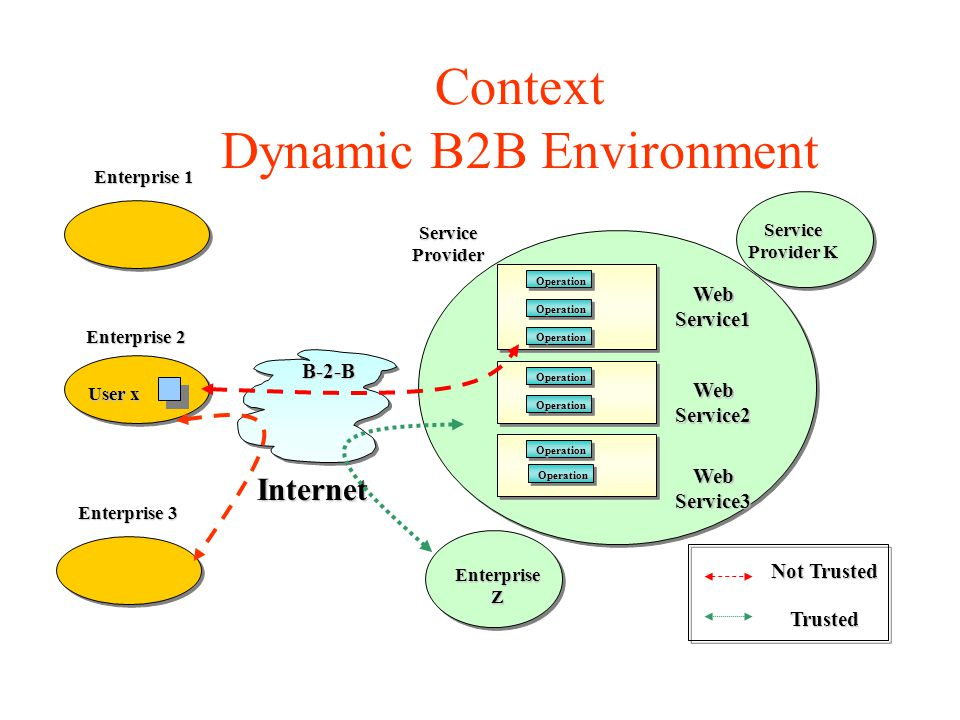 Context Dynamic B2B Environment User x Enterprise 1 OperationWebService1 WebService2 WebService3Operation Operation Operation Operation Operation Operation Service Provider Service Provider K Internet EnterpriseZ B-2-B Enterprise 2 Enterprise 3 Not Trusted Trusted
