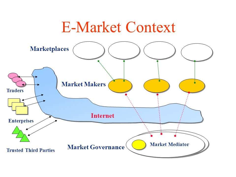 E-Market Context Market Governance Market Makers Market Mediator Marketplaces Enterprises Traders Internet Trusted Third Parties