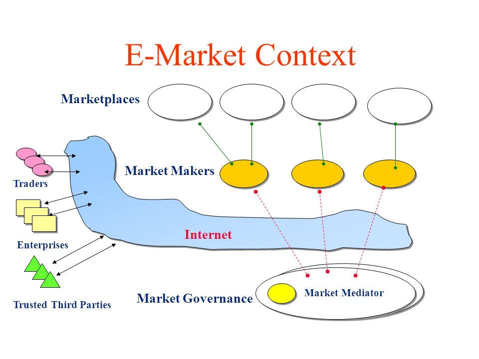 E-Market Context Market Governance Market Makers Market Mediator Marketplaces Enterprises Traders Internet Trusted Third Parties