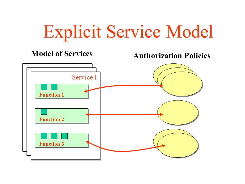 Service 1 Function 1 Function 2 Function 3 Authorization Policies Explicit Service Model