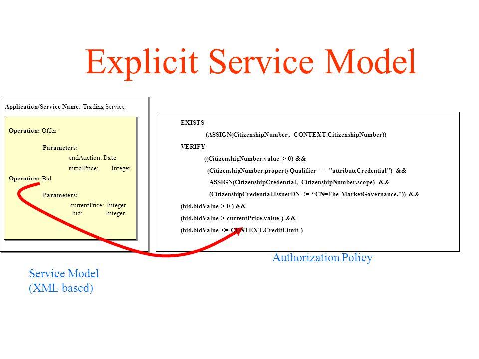 Application/Service Name: Trading Service Operation: Offer Parameters: endAuction: Date initialPrice: Integer Operation: Bid Parameters: currentPrice: Integer bid: Integer Authorization Policy Service Model (XML based) EXISTS (ASSIGN(CitizenshipNumber, CONTEXT.CitizenshipNumber)) VERIFY ((CitizenshipNumber.value > 0) && (CitizenshipNumber.propertyQualifier == attributeCredential ) && ASSIGN(CitizenshipCredential, CitizenshipNumber.scope) && (CitizenshipCredential.IssuerDN != CN=The MarketGovernance, )) && (bid.bidValue > 0 ) && (bid.bidValue > currentPrice.value ) && (bid.bidValue <= CONTEXT.CreditLimit ) Explicit Service Model