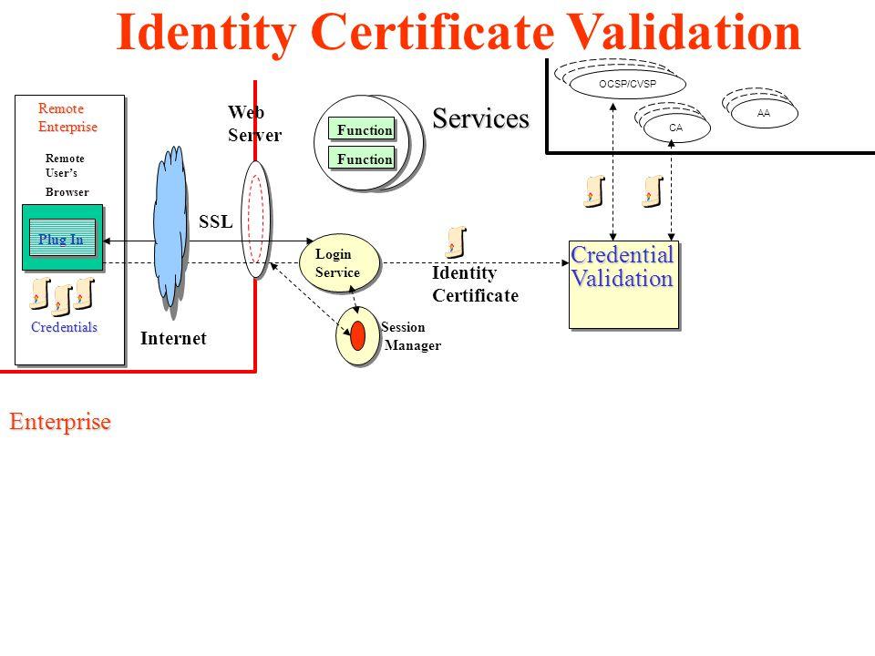 Services CredentialValidation Web Server Function Plug In Remote User's Browser Credentials RemoteEnterprise Enterprise Internet SSL Login Service Identity Certificate Session Manager Identity Certificate Validation OCSP/CVSP CA AA