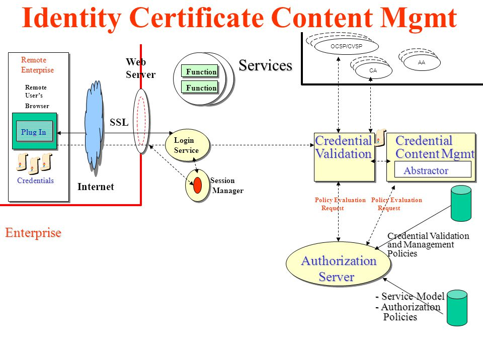 Services Authorization Authorization Server Server CredentialValidation Web Server Function Plug In Remote User's Browser Credentials RemoteEnterprise Enterprise Internet SSL Policy Evaluation Request Login Service OCSP/CVSP CA AA Session Manager Credential Content Mgmt Policy Evaluation Request Abstractor - Service Model - Authorization Policies Policies Credential Validation and Management Policies Identity Certificate Content Mgmt