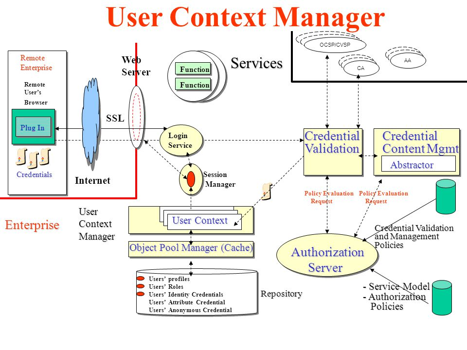 Services Authorization Authorization Server Server CredentialValidation Web Server Function Plug In Remote User's Browser Credentials RemoteEnterprise Enterprise Internet SSL Policy Evaluation Request Login Service OCSP/CVSP CA AA Session Manager Credential Content Mgmt Policy Evaluation Request Abstractor Users' profiles Users' Roles Users' Identity Credentials Users' Attribute Credential Users' Anonymous Credential Object Pool Manager (Cache) User Context Repository UserContextManager - Service Model - Authorization Policies Policies Credential Validation and Management Policies User Context Manager