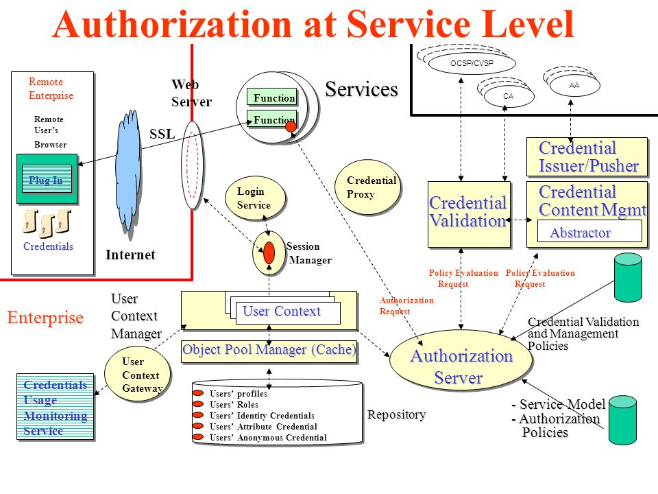 Services UserContextManager Credentials Usage Monitoring Service Authorization Authorization Server Server - Service Model - Authorization Policies Policies Credential Validation and Management Policies CredentialValidation Web Server Session Manager Authorization Request Function CredentialIssuer/Pusher Plug In Remote User's Browser Credentials RemoteEnterprise Enterprise Internet SSL Policy Evaluation Request Credential Proxy Credential Content Mgmt Policy Evaluation Request User Context Users' profiles Users' Roles Users' Identity Credentials Users' Attribute Credential Users' Anonymous Credential Login Service User Context Gateway Abstractor Object Pool Manager (Cache) Repository OCSP/CVSP CA AA Authorization at Service Level