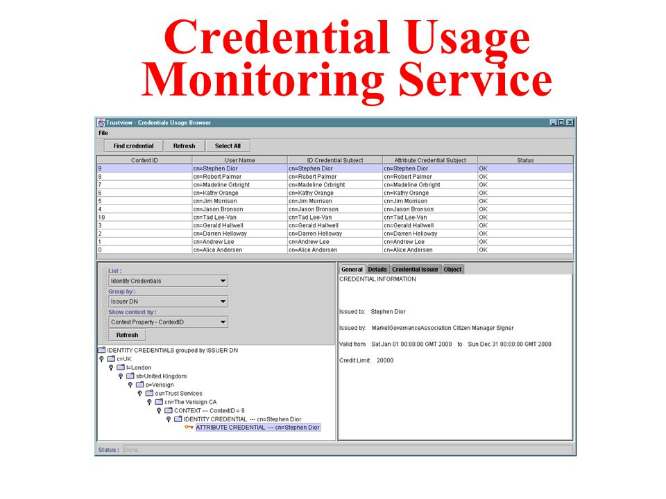 Credential Usage Monitoring Service