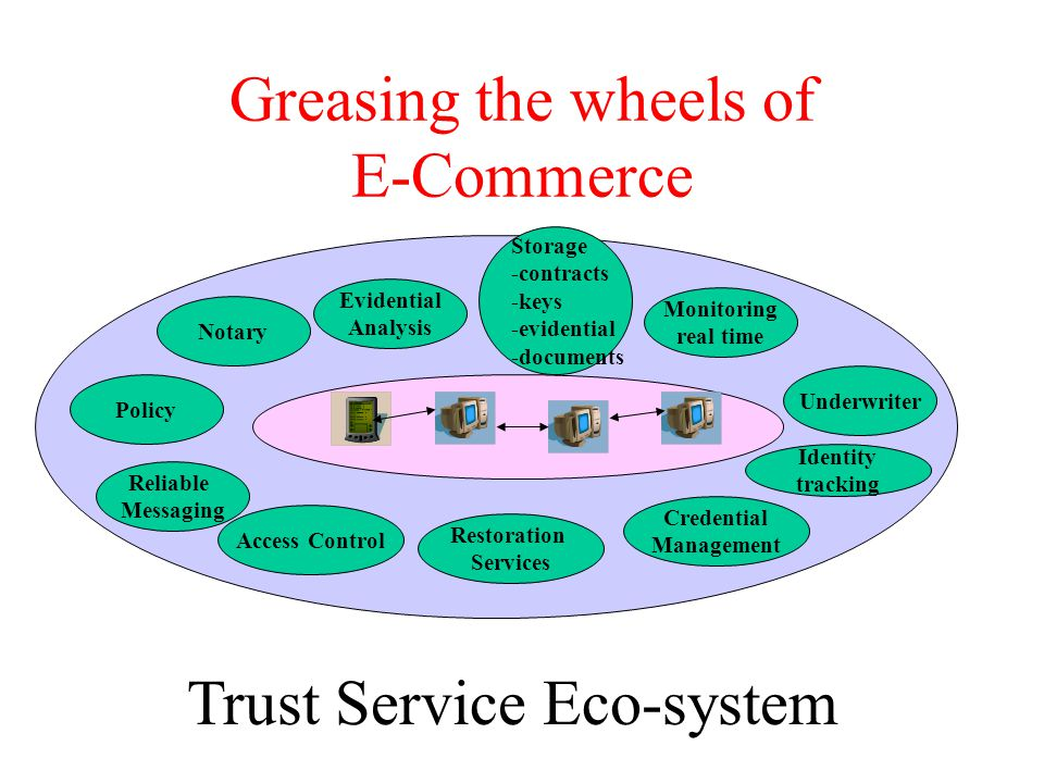 Greasing the wheels of E-Commerce Notary Restoration Services Access Control Evidential Analysis Identity tracking Storage -contracts -keys -evidential -documents Monitoring real time Reliable Messaging Underwriter Credential Management Policy Trust Service Eco-system