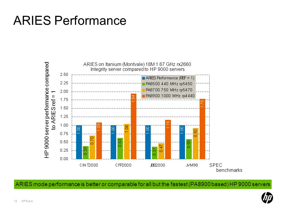 13 HP Public ARIES Performance ARIES on Itanium (Montvale) 18M 1.67 GHz rx2660 Integrity server compared to HP 9000 servers ARIES mode performance is better or comparable for all but the fastest (PA8900 based) HP 9000 servers SPEC benchmarks HP 9000 server performance compared to ARIES ref = 1