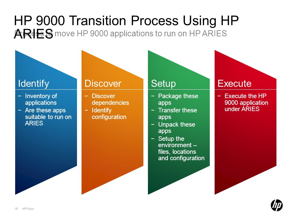 15 HP Public Process to move HP 9000 applications to run on HP ARIES HP 9000 Transition Process Using HP ARIES Identify −Inventory of applications −Are these apps suitable to run on ARIES Discover −Discover dependencies −Identify configuration Setup −Package these apps −Transfer these apps −Unpack these apps −Setup the environment – files, locations and configuration Execute −Execute the HP 9000 application under ARIES