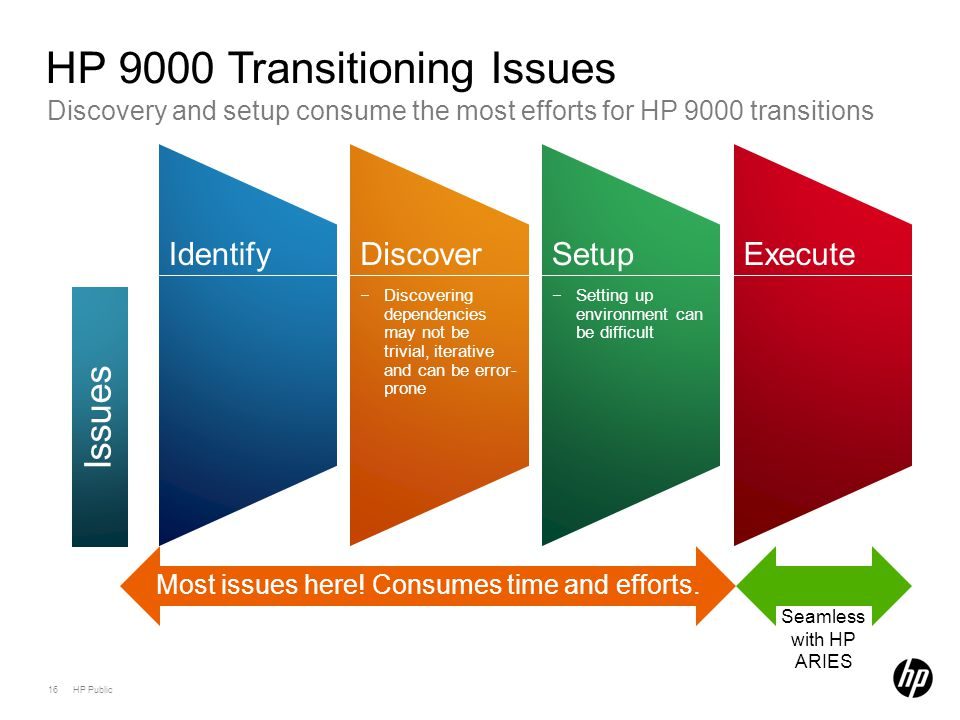 16 HP Public Discovery and setup consume the most efforts for HP 9000 transitions HP 9000 Transitioning Issues IdentifyDiscover −Discovering dependencies may not be trivial, iterative and can be error- prone Setup −Setting up environment can be difficult Execute Most issues here.