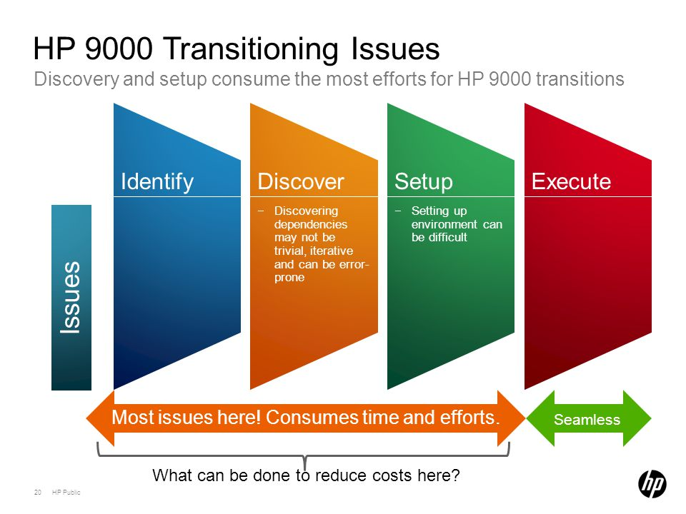 20 HP Public Discovery and setup consume the most efforts for HP 9000 transitions HP 9000 Transitioning Issues IdentifyDiscover −Discovering dependenc