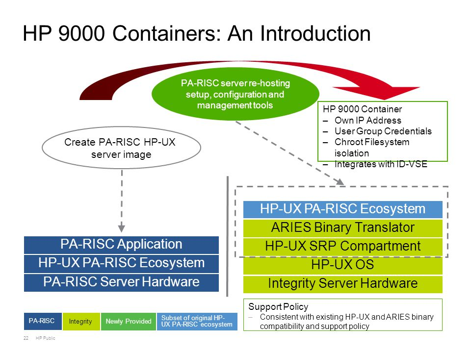 22 HP Public HP 9000 Containers: An Introduction PA-RISC Server Hardware Integrity Server Hardware ARIES Binary Translator HP-UX SRP Compartment HP-UX OS PA-RISC server re-hosting setup, configuration and management tools PA Application HP-UX PA Ecosystem PA-RISC Application HP-UX PA-RISC Ecosystem Create PA-RISC HP-UX server image HP 9000 Container –Own IP Address –User Group Credentials –Chroot Filesystem isolation –Integrates with ID-VSE Support Policy –Consistent with existing HP-UX and ARIES binary compatibility and support policy PA-RISC Integrity Newly Provided Subset of original HP- UX PA-RISC ecosystem