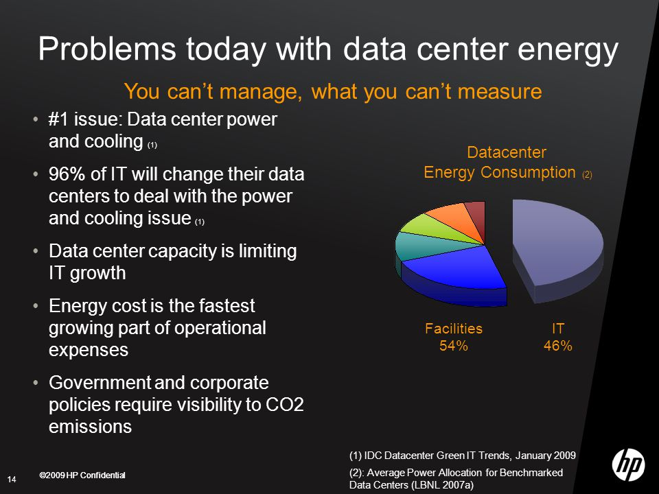 ©2009 HP Confidential Problems today with data center energy #1 issue: Data center power and cooling (1) 96% of IT will change their data centers to deal with the power and cooling issue (1) Data center capacity is limiting IT growth Energy cost is the fastest growing part of operational expenses Government and corporate policies require visibility to CO2 emissions 14 IT 46% Datacenter Energy Consumption (2) (2): Average Power Allocation for Benchmarked Data Centers (LBNL 2007a) (1) IDC Datacenter Green IT Trends, January 2009 Facilities 54% You can't manage, what you can't measure