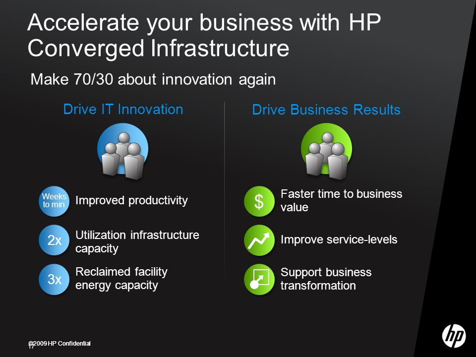 ©2009 HP Confidential Drive IT Innovation Accelerate your business with HP Converged Infrastructure 17 Make 70/30 about innovation again 3x Reclaimed