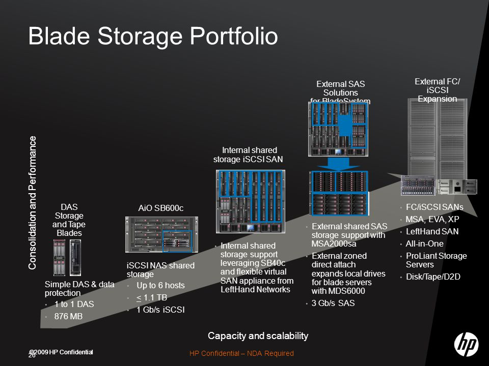 ©2009 HP Confidential Blade Storage Portfolio 26 iSCSI NAS shared storage Up to 6 hosts < 1.1 TB 1 Gb/s iSCSI Internal shared storage support leveraging SB40c and flexible virtual SAN appliance from LeftHand Networks Simple DAS & data protection 1 to 1 DAS 876 MB Capacity and scalability Consolidation and Performance Internal shared storage iSCSI SAN External SAS Solutions for BladeSystem AiO SB600c DAS Storage and Tape Blades FC/iSCSI SANs MSA, EVA, XP LeftHand SAN All-in-One ProLiant Storage Servers Disk/Tape/D2D External FC/ iSCSI Expansion External shared SAS storage support with MSA2000sa External zoned direct attach expands local drives for blade servers with MDS6000 3 Gb/s SAS HP Confidential – NDA Required