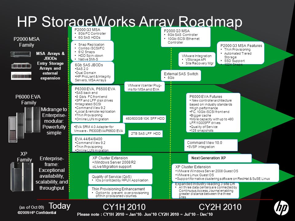 ©2009 HP Confidential HP StorageWorks Array Roadmap CY1H 2010CY2H 2010 (as of Oct 09) Today Midrange to Enterprise- modular: Powerfully simple P6000 EVA Family Please note : CY1H 2010 = Jan'10- Jun'10 CY2H 2010 = Jul'10 – Dec'10 External SAS Switch 6Gb MSA Arrays & JBODs Entry Storage Arrays and external expansion P2000 MSA Family Enterprise- frame: Exceptional availability, scalability, and throughput P6300 EVA, P6500 EVA SAS back end 8 Gb/s FC front end SFF and LFF disk drives Integrated iSCSI Command View 9.2 Local & remote replication Thin Provisioning Online LUN migration 2TB SAS LFF HDD P6000 EVA Futures New controller architecture based on industry standards High performance FC, 10Gb iSCSI front end Bigger cache More capacity with up to 480 LFF/1000SFF drives Quality of Service 128 snapshots 450/600GB 10K SFF HDD Command View 10.0 SVSP integration EVA 44/64/8400 Command View 9.2 Thin Provisioning Online LUN migration Quality of Service (QoS) IOs prioritized by HPUX Application Thin Provisioning Enhancement Option to prevent over provisioning of thin provisioned volumes Expanded Industry-leading 3 site DR All three data centers are connected by Continuous Access Journal enabling greater distance between the three sites Next Generation XP XP Family 6Gb SAS JBODs SAS 2.0 Dual Domain HP ProLiant & Integrity Servers, MSA Arrays 6Gb SAS JBODs SAS 2.0 Dual Domain HP ProLiant & Integrity Servers, MSA Arrays P2000 G3 MSA 8Gb FC Controller 6G SAS HDDs Snap Replication Combo iSCSI/FC 512 Snaps HDD Spin-down Native SMI-S EVA SRM 4.0 Adapter for Vmware - P6300EVA/P6500 EVA VMware Vcenter Plug- ins for MSA and EVA XP Cluster Extension Windows Server 2008 R2 o Live Migration support XP Cluster Extension VMware Windows Server 2008 Guest OS VMware Linux Guest OS Support for native clustering software on RedHat & SuSE Linux VMware Integration VStorage API Site Recovery Mgr P2000 G3 MSA 6Gb SAS Controller 10Gb iSCSI Ethernet Controller P2000 G3 MSA Features Thin Provisioning Automated Tiered Storage SSD Support 1024 Snaps