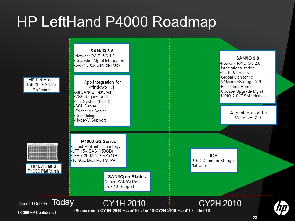 ©2009 HP Confidential 28 HP LeftHand P4000 Roadmap HP LeftHand P4000 SAN/iQ Software CY1H 2010CY2H 2010 (as of 1 Oct 09) Today HP LeftHand P4000 Platforms P4000 G2 Series Latest Proliant Technology LFF 15K SAS (450GB) LFF 7.2K MDL SAS (1TB) 10 GbE Dual Port SFP+ SAN/iQ on Blades Native SAN/iQ Port Flex-10 Support SAN/iQ 8.5 Network RAID 5/6 1.0 Snapshot Mgmt Integration SAN/iQ 8.x Service Pack App Integration for Windows 1.1 All SAN/iQ Features VSS Requestor UI File System (NTFS) SQL Server Exchange Server Scheduling Hyper-V Support Please note : CY1H 2010 = Jan'10- Jun'10 CY2H 2010 = Jul'10 – Dec'10 IDP USD Common Storage Platform SAN/iQ 9.0 Network RAID 5/6 2.0 Internationalization Alerts & Events Global Monitoring VMware vStorage API HP Phone Home Update/ Upgrade Mgmt MPIO 2.0 (DSM / Native) App Integration for Windows 2.0
