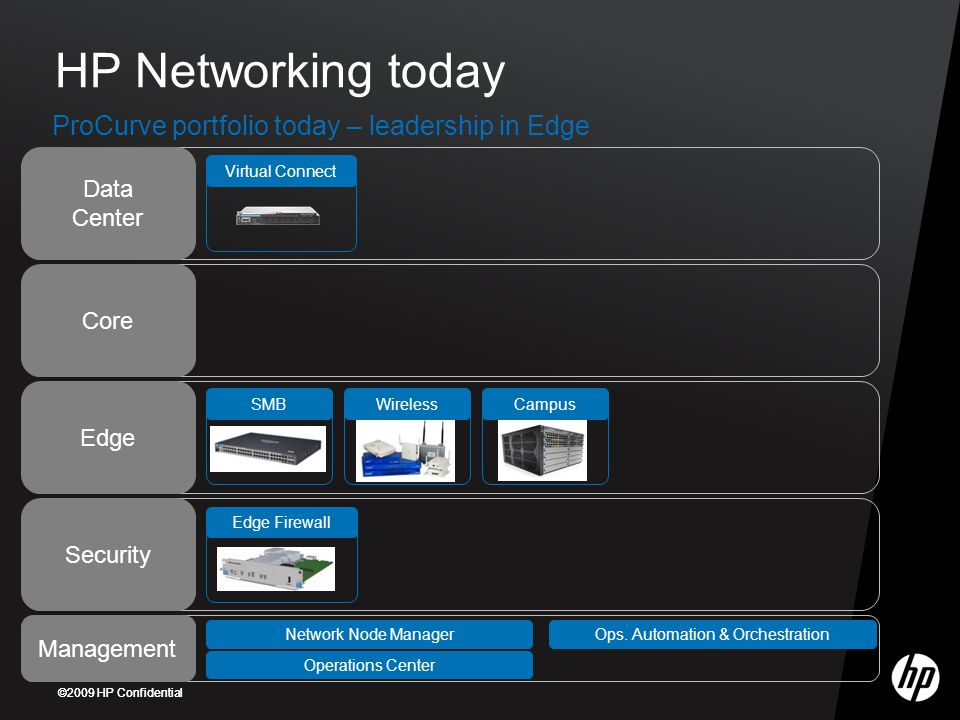 HP Networking today ProCurve portfolio today – leadership in Edge Data Center Core Edge Security Management SMBWirelessCampusVirtual ConnectEdge Firewall Network Node Manager Operations Center Ops.
