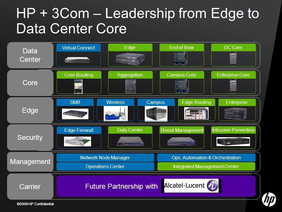 ©2009 HP Confidential HP + 3Com – Leadership from Edge to Data Center Core Management SMBWirelessCampus Virtual Connect Edge Firewall Network Node Manager Operations Center Ops.