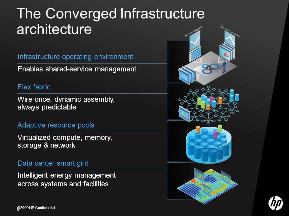 ©2009 HP Confidential The Converged Infrastructure architecture 5 Adaptive resource pools Virtualized compute, memory, storage & network Flex fabric Wire-once, dynamic assembly, always predictable Infrastructure operating environment Enables shared-service management Data center smart grid Intelligent energy management across systems and facilities