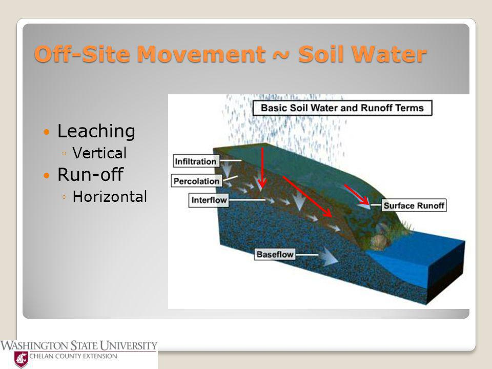 Off-Site Movement ~ Soil Water Leaching ◦Vertical Run-off ◦Horizontal