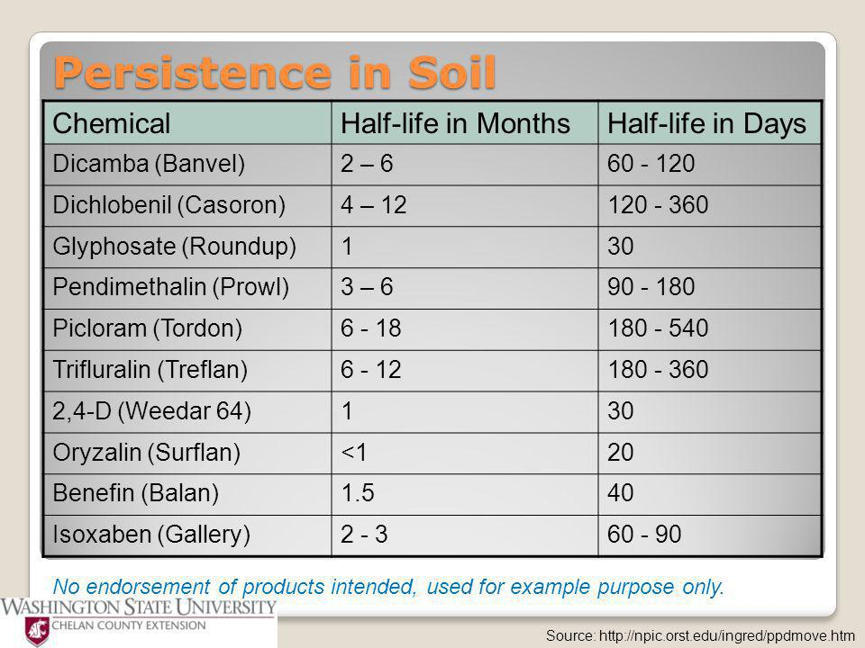 Persistence in Soil ChemicalHalf-life in MonthsHalf-life in Days Dicamba (Banvel)2 – 660 - 120 Dichlobenil (Casoron)4 – 12120 - 360 Glyphosate (Roundup)130 Pendimethalin (Prowl)3 – 690 - 180 Picloram (Tordon)6 - 18180 - 540 Trifluralin (Treflan)6 - 12180 - 360 2,4-D (Weedar 64)130 Oryzalin (Surflan)<120 Benefin (Balan)1.540 Isoxaben (Gallery)2 - 360 - 90 Source: http://npic.orst.edu/ingred/ppdmove.htm No endorsement of products intended, used for example purpose only.