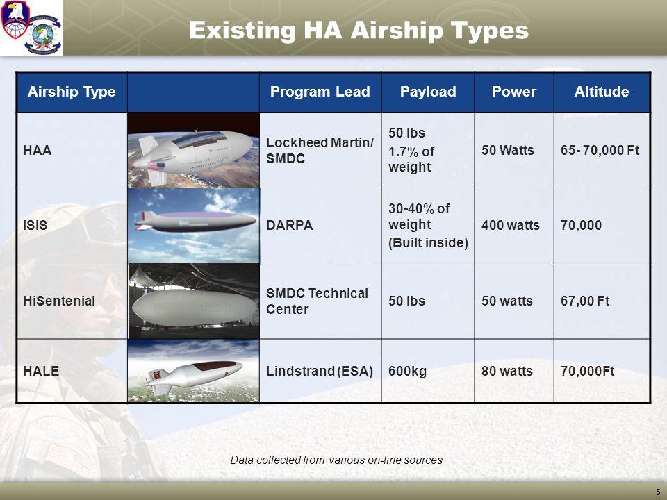 5 Existing HA Airship Types Airship TypeProgram LeadPayloadPowerAltitude HAA Lockheed Martin/ SMDC 50 lbs 1.7% of weight 50 Watts65- 70,000 Ft ISISDAR