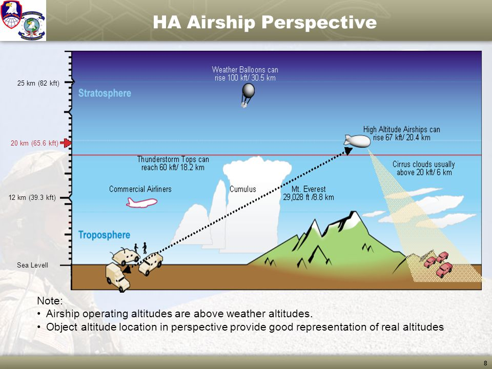 8 HA Airship Perspective Sea Levell 12 km (39.3 kft) 20 km (65.6 kft) 25 km (82 kft) Note: Airship operating altitudes are above weather altitudes. Ob