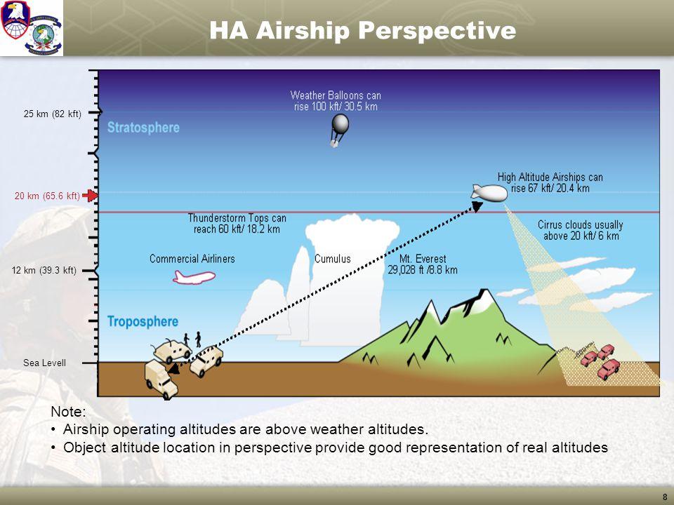 19 HA Airship Hierarchy and Fuel Status Power 100%