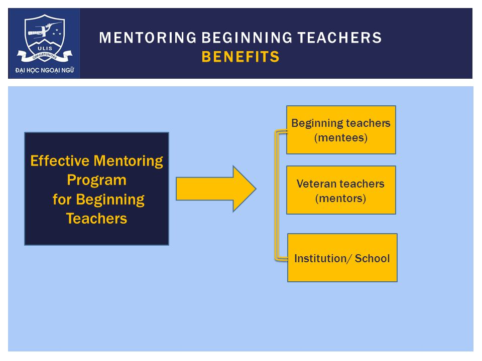 MENTORING BEGINNING TEACHERS BENEFITS Effective Mentoring Program for Beginning Teachers Beginning teachers (mentees) Veteran teachers (mentors) Institution/ School
