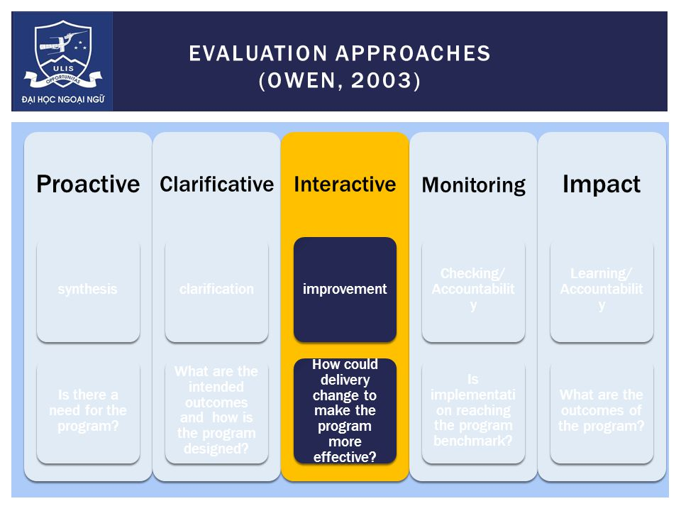 EVALUATION APPROACHES (OWEN, 2003) Proactive synthesis Is there a need for the program.