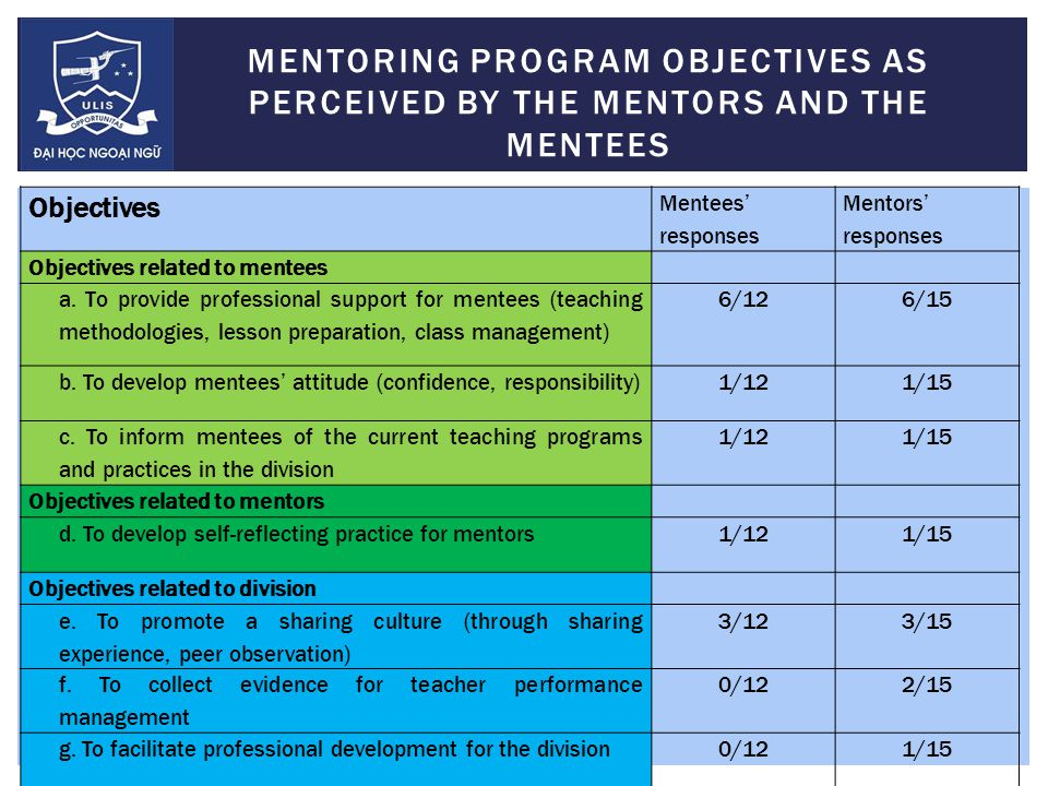 Objectives Mentees' responses Mentors' responses Objectives related to mentees a.