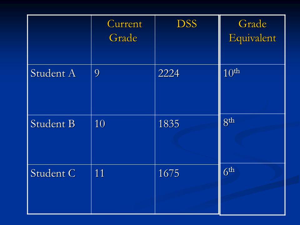 Developmental Scale Score (DSS) Reading GradeLevel 1 Level 2 Level 3 Level 4 Level 5 8886-16951696- 1881 1882- 2072 2073- 2281 2282- 2790 9772-1771177