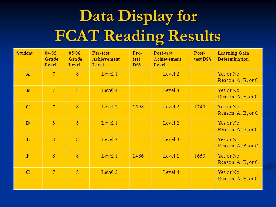 Learning Gains: Activity Using the data on the following table, determine:   which students made a learning gain   what percentage of the teacher'