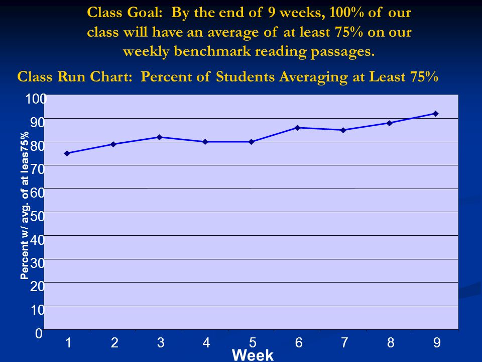 Run Chart: Words Correct Per Minute on Weekly Fluency Test 100 110 120 130 140 150 160 170 180 123456789 Week Number of words